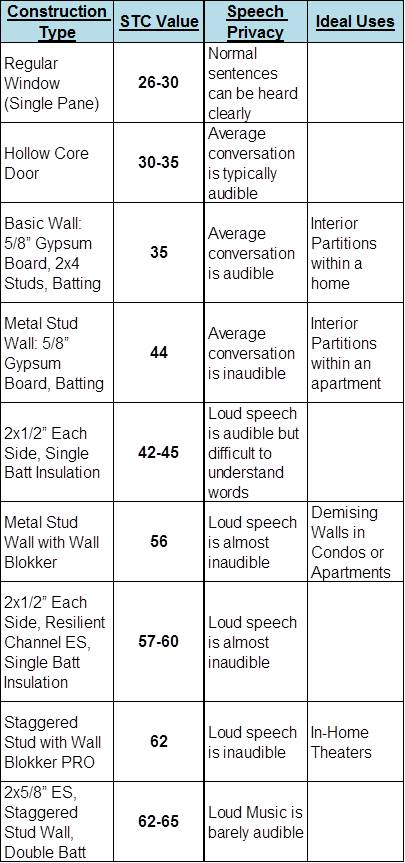 Common Wall Stc Values Commercial Acoustics