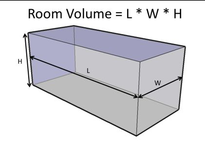 Acoustic Calculator Graphic for Measuring Echo/Reverberation Level in Room