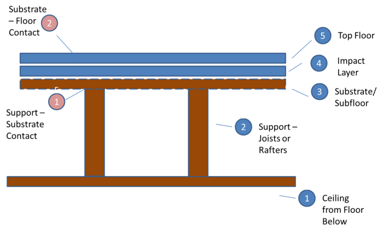 Soundproofing Floor Diagram