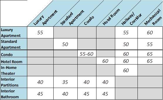 Commercial Acoustics Target STCs