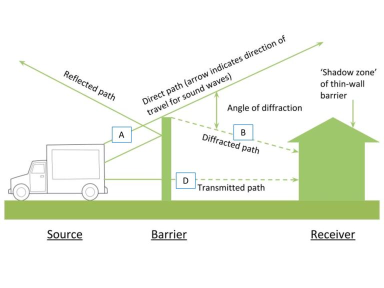 Exterior Noise Control Commercial Acoustics