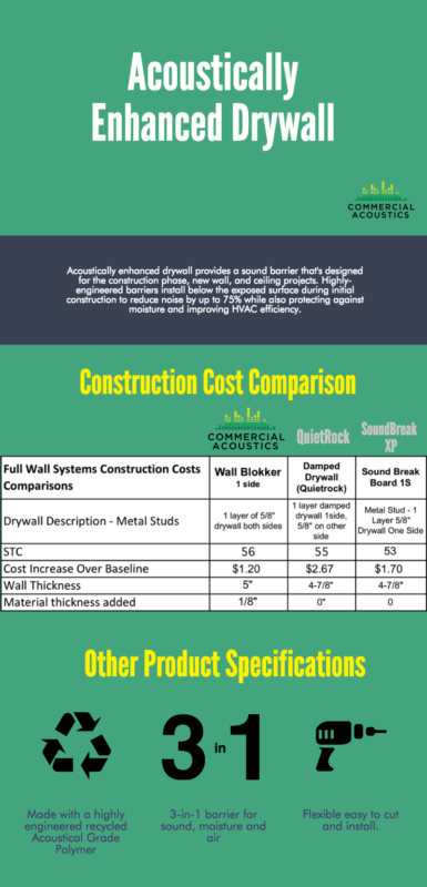 Wall Blokker vs Acoustically Enhanced Gypsum Board