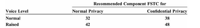 FSTC for Normal Privacy at Normal Voice Levels