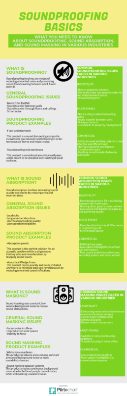 soundproofing basics infographic