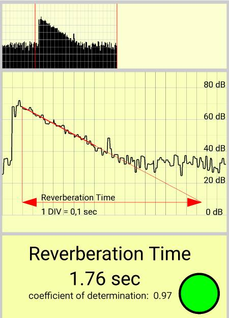 initial reverberation time